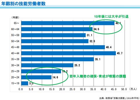 「建設業」全体における年齢別労働者数の割合