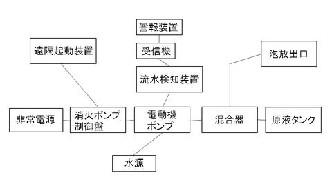 泡消火設備の系統概略図