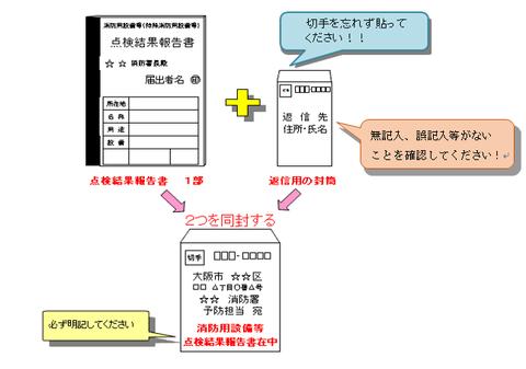 大阪市で点検報告書を郵送で提出する場合のフロー