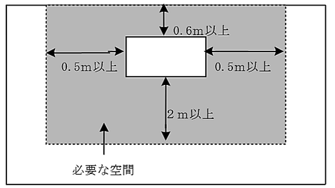 自立型の場合 受信機の保有空間