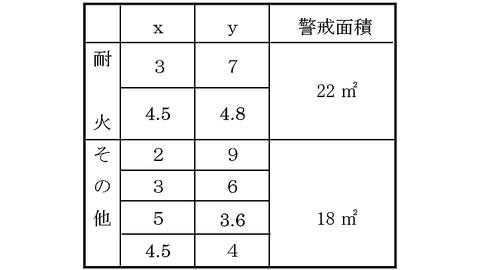 熱電対部の間隔例 非耐火 警戒面積