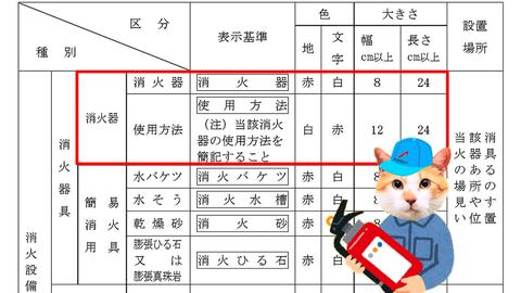 大阪市における消火器具の標識