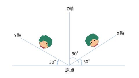 アイソメ図によって配管図を3次元的に