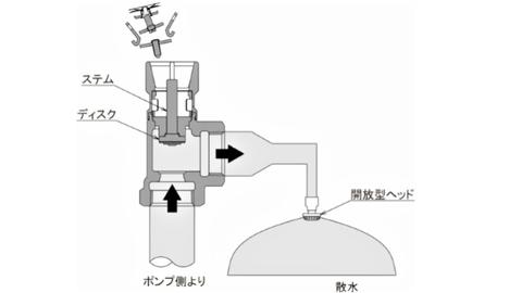 感熱部が弾けて開放型ヘッドから放水