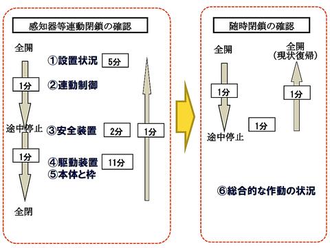 防火シャッターの場合の検査項目案