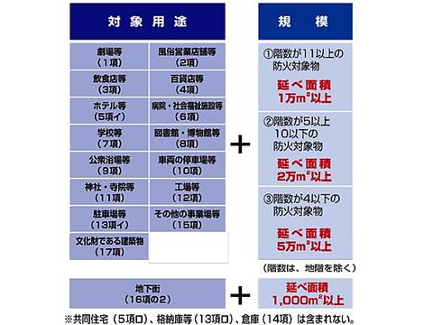 防災管理対象物の用途・規模を示した一覧表。