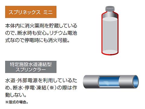 スプリネックスは電源・水源がパッケージ