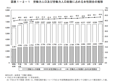 日本は女性の労働人口率が40%程度