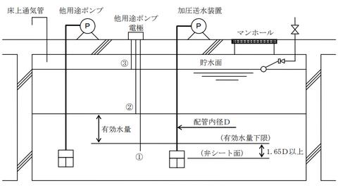 消火水槽 電極棒により制御する方法