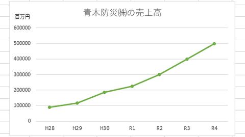 売上高3億円 消防設備業界