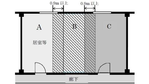 隣接する同時放射区域の境界部分の例 パッケージ型自動消火設備