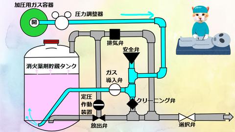 加圧用ガス導入 粉末消火設備
