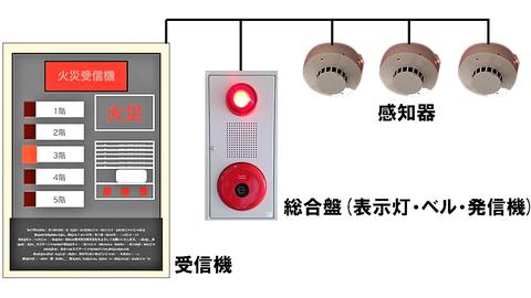 自動火災報知設備 仕組み 火災報知器