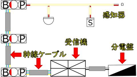 自動火災報知設備の系統図