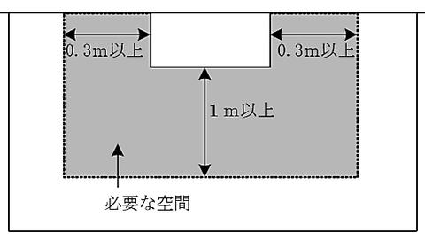 壁掛け型の場合 受信機の保有空間