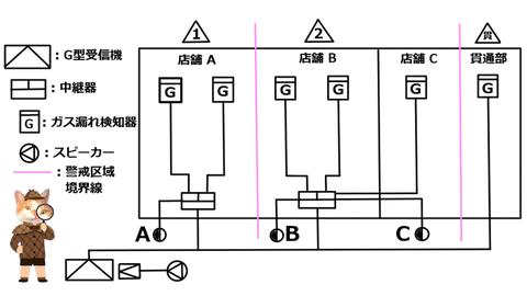 ガス漏れ火災警報設備の構成例