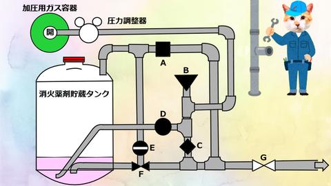 加圧式粉末消火設備 模式図