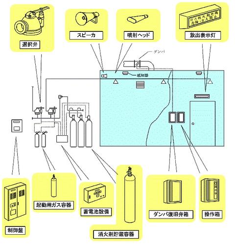 二酸化炭素消火設備の構成