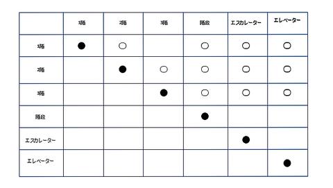区分鳴動のマトリックス表