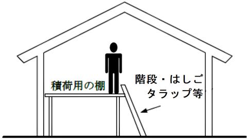 ②積荷を行う者が積荷用の棚の上部で作業を行う構造