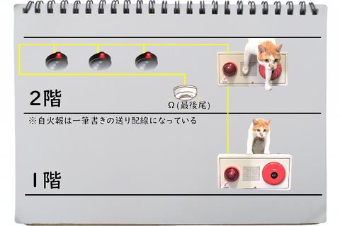 廊下の煙感知器がΩ(終端)の場合 消防点検