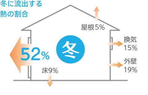 窓から外へ流出する熱量の割合