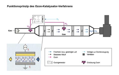Funktionsprinzip des Ozon-Katalysator-Verfahrens