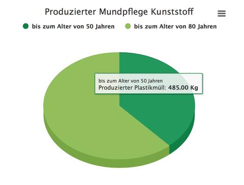 Produzierter Plastikmüll im Alter von 50 Jahren