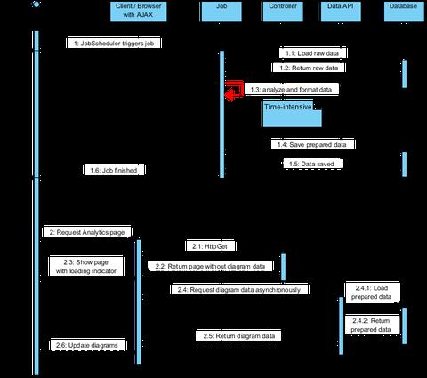 Sequenzdiagramm mit entkoppelter Datenaufbereitung