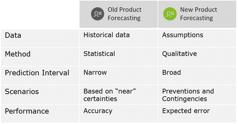 Figure 2: New Product Forecasting Requires a Different Focus Along Several Dimensions (Adapted from [3])