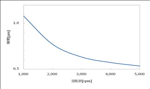 スピンコーターの回転数と膜厚の関係