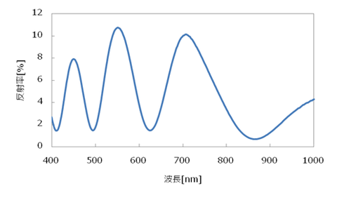 レジスト膜の反射率スペクトル 2,500rpm