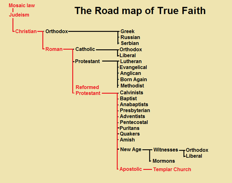 True Faith is progressive