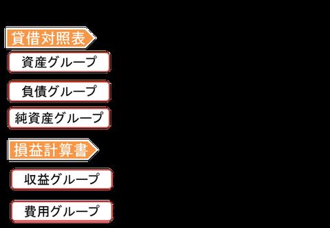 簿記の5つのグループ