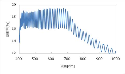 HC膜の反射スペクトル