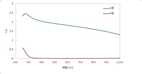 ITOの屈折率と消衰係数