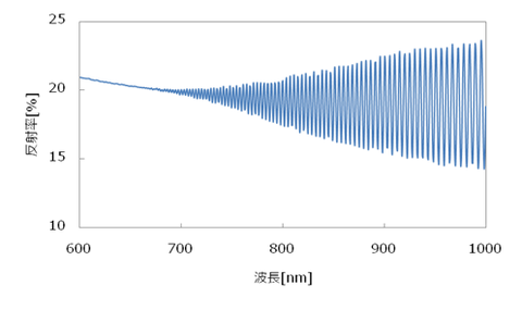 PI膜の透過率