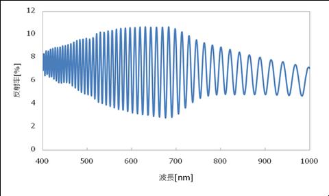 PEフィルムの反射スペクトル