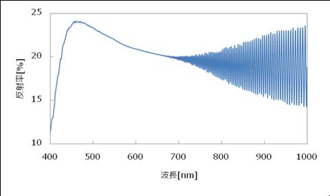 PI膜の反射スペクトル