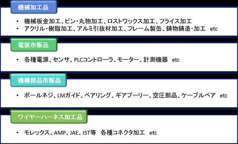 アイテック技研株式会社 購買機能(主調達可能品)