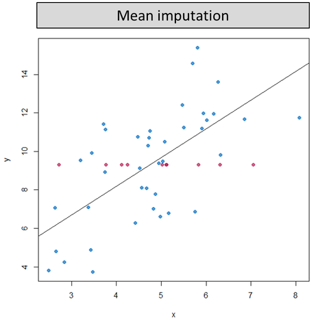 an introduction to a single imputation missing values algorithm Used missing data methods: complete-cases, available-cases, single-value  imputation, and more recent model-based methods, maximum likelihood for  multivariate  decision about what missing data method is appropriate for the  analysis missing data  my goal is to introduce researchers to two model- based methods.