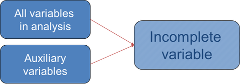Content of an imputation model with auxiliary variables
