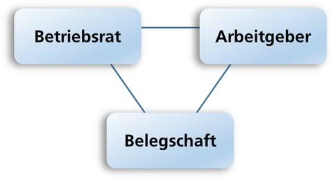 Verhältnis Betriebsrat im Unternehmen