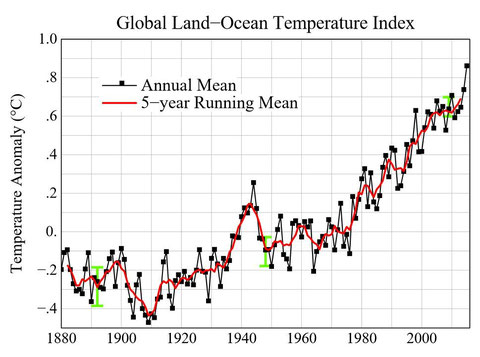 Trend der globalen Temperatur, dargestellt als jährliche Abweichung von der Durchschnittstemperatur zwischen 1951 - 1980. NASA.