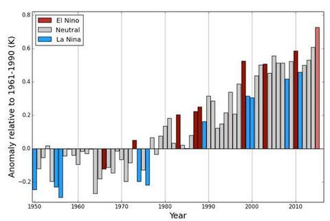 """Mittlere jährliche Temperaturabweichung, farblich gekennzeichnet, ob das Jahr ein El Nino, ein El Nina oder ein """"normales"""" Jahr war. Quelle: WMO"""