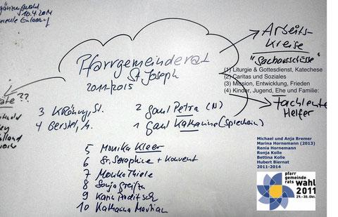 PGR Sankt Joseph Kassel 2014. Ab Ostern ist Sivia Eifert auch noch mit dabei.