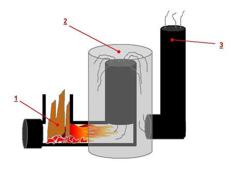 Bauteiltemperaturen am Rocket Stove