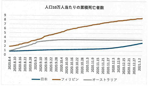 人口10万人当たりの累積死亡者数:2020年8月4日~2021年1月5日(日本、フィリピン、オーストラリア)