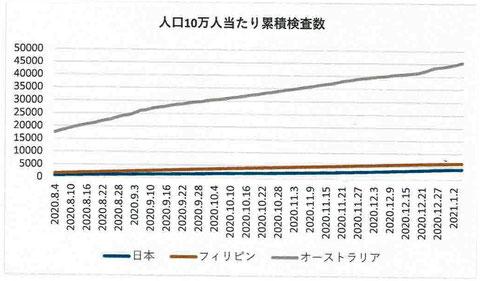 人口10万人当たりの累積検査数:2020年8月4日~2021年1月5日(日本、フィリピン、オーストラリア)