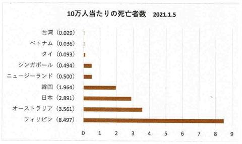 10万人当たりの死亡者数 2021年1月5日(台湾、ベトナム、タイ、シンガポール、ニュージーランド、韓国、日本、オーストラリア、フィリピン)